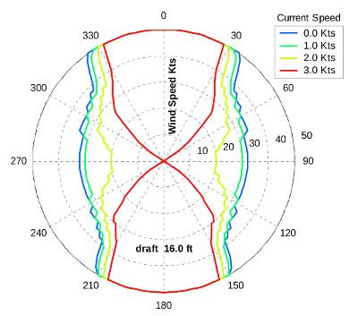 DP capability plot